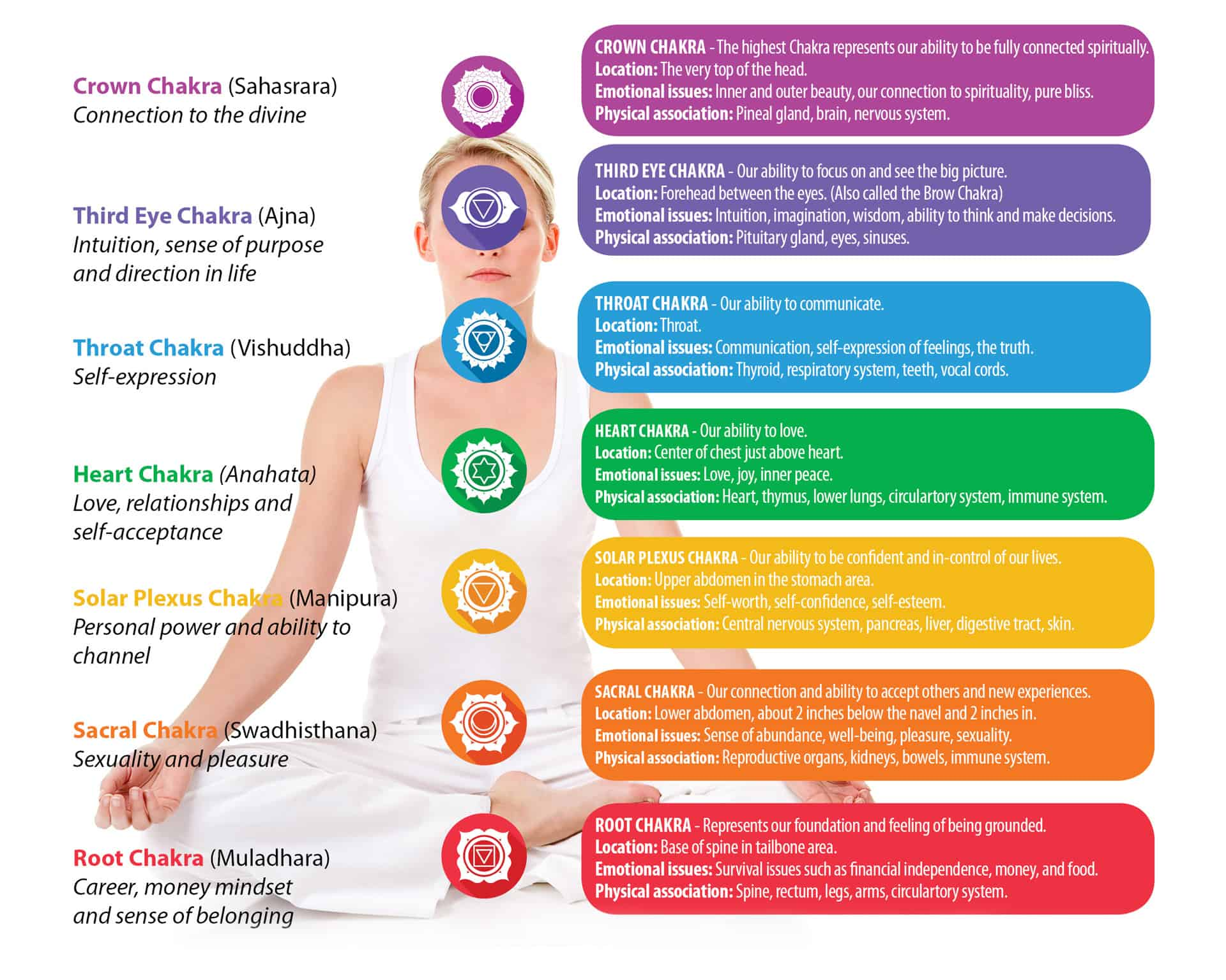 Chakras and their locations - chakra stones